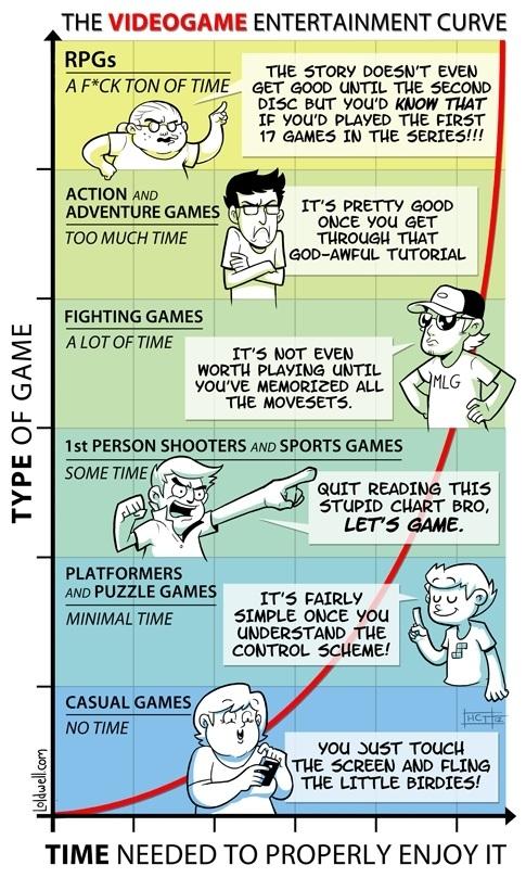 Videogame Entertainment
