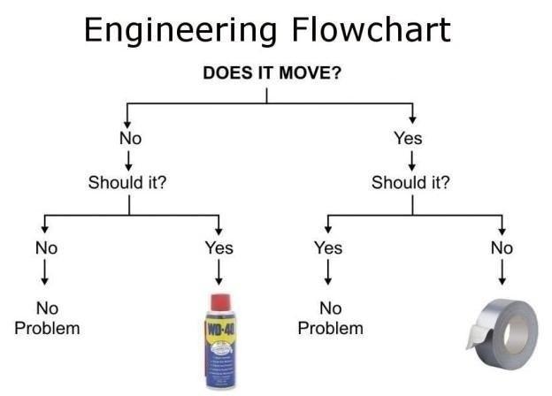 Engineering flowchart