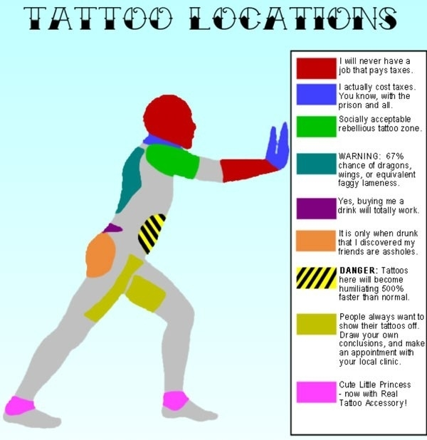 Tattoo locations explained