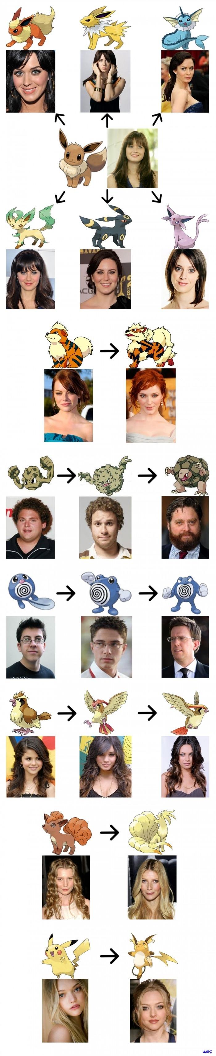 Pokemons & Celebrities