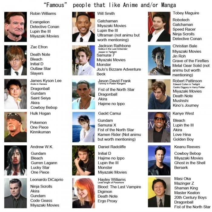 Famous anime fans