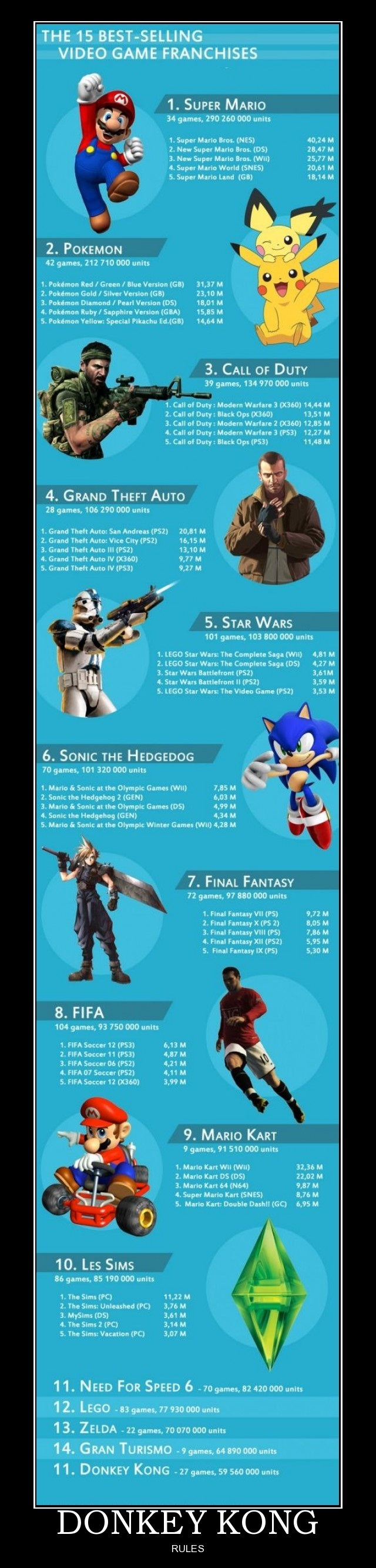 Best selling games