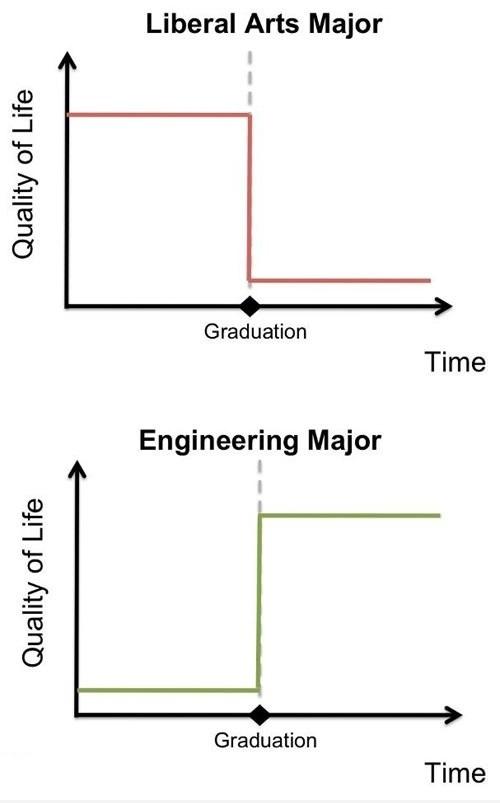 Arts Vs. Engineering