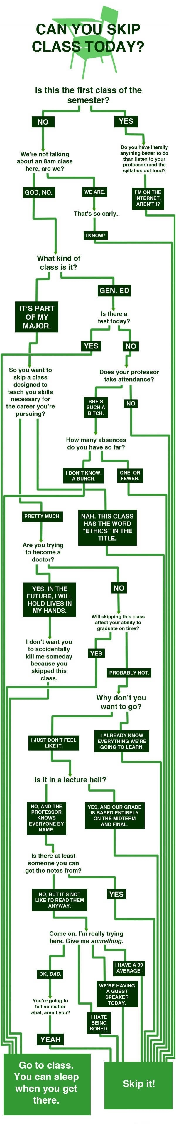Can you skip your class?