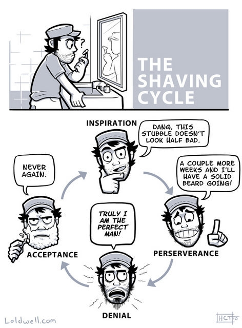 The Shaving Cycle
