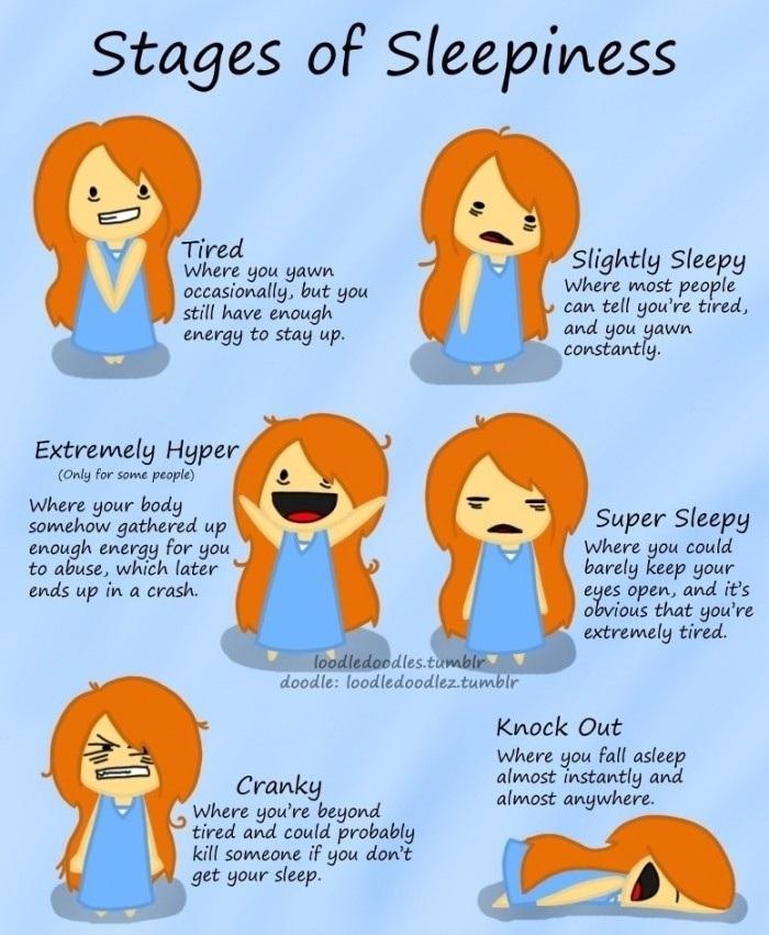Stage of Sleepiness