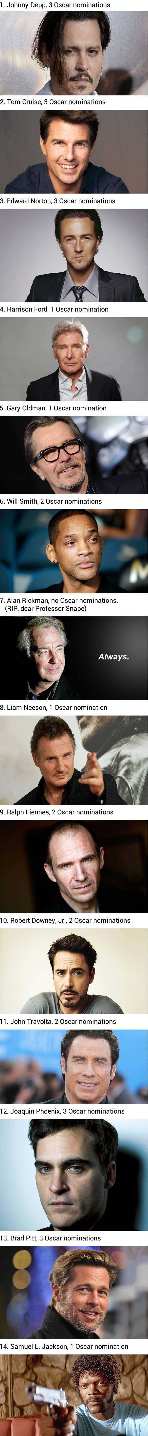 Good actors without oscars