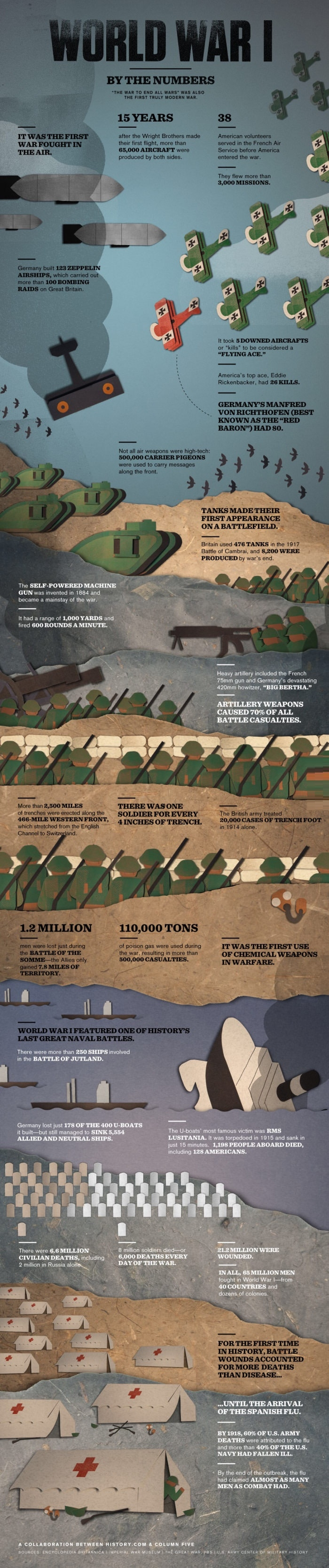 Statistics of WWI