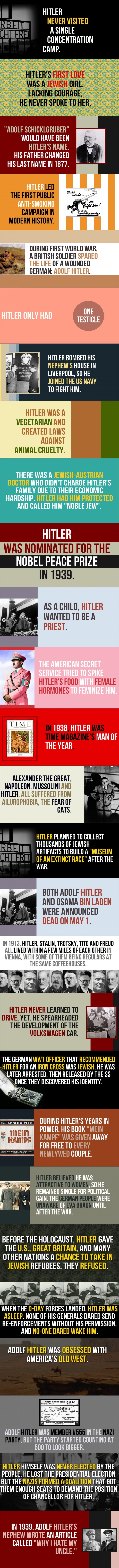 27 facts about Hitler