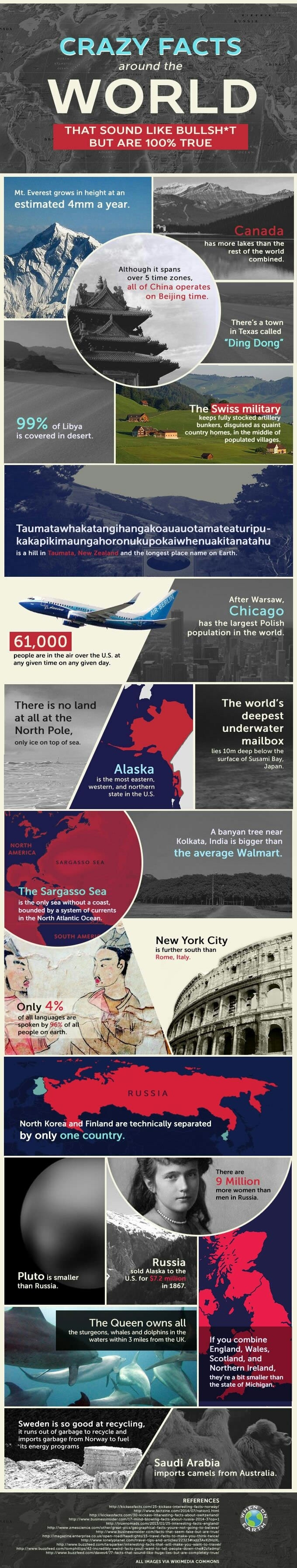 Crazy facts around the world