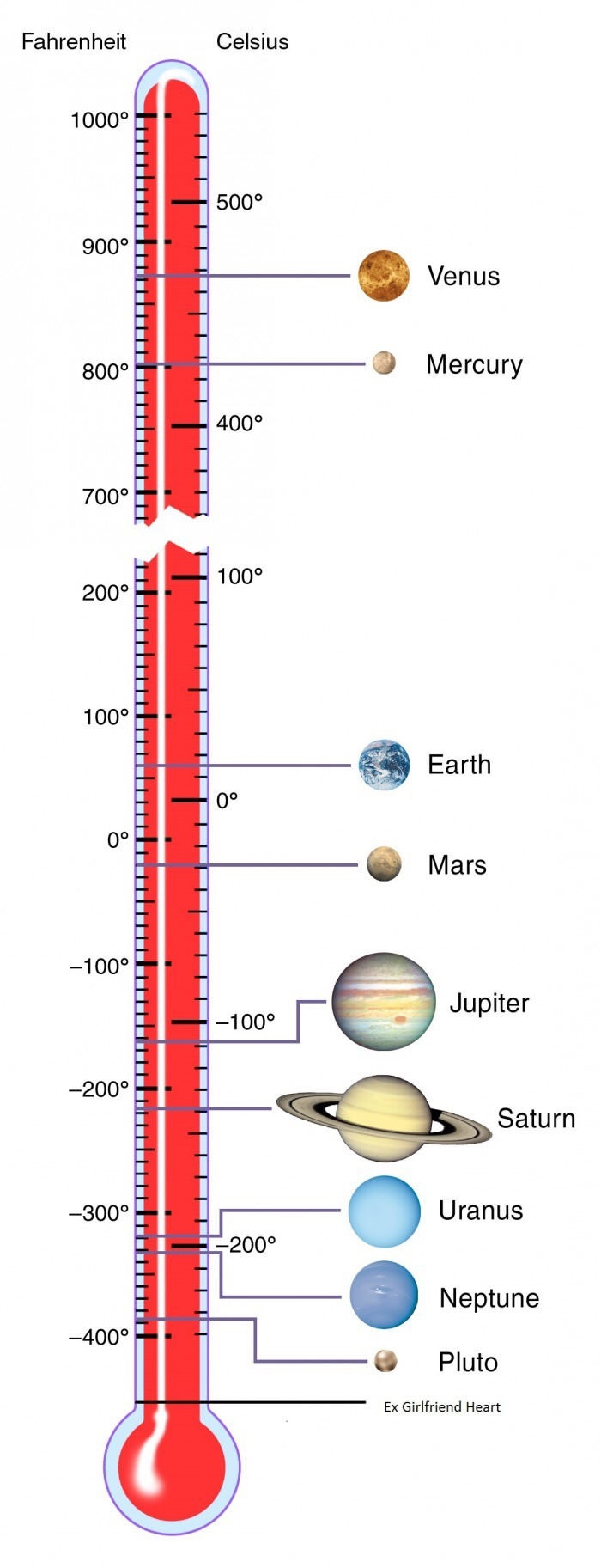 The average temperature of all the planets