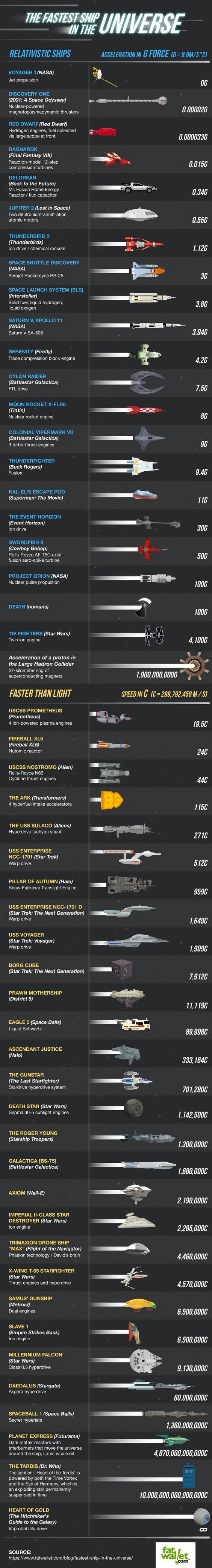 Interesting sci-fi scale of the fastest ships