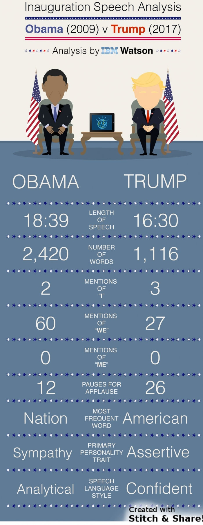 Trump's vs Obama's speech