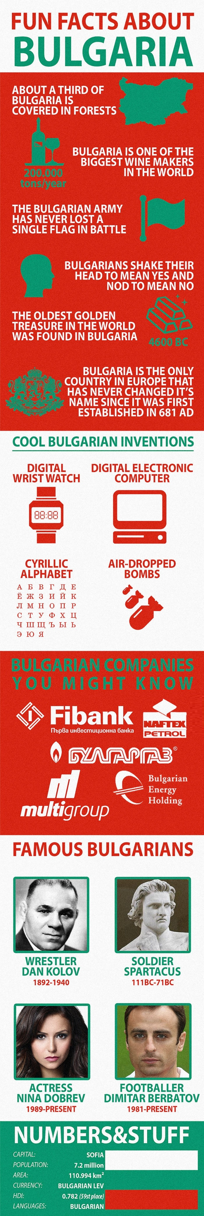 Facts about Bulgaria