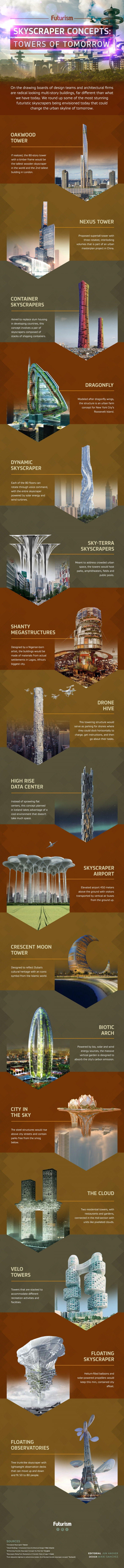 Future buildings