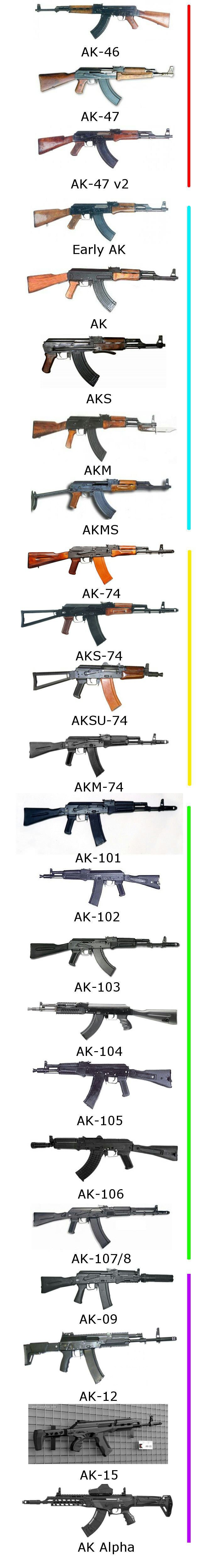 Not only AK-47