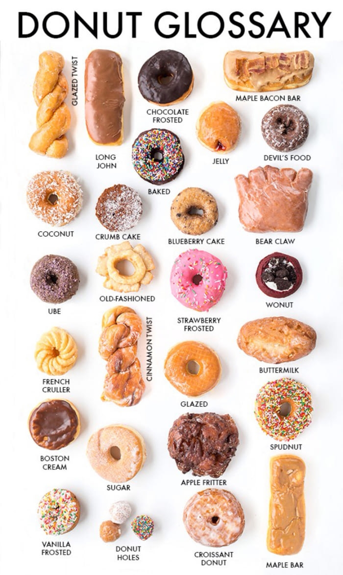 For all you donut lovers