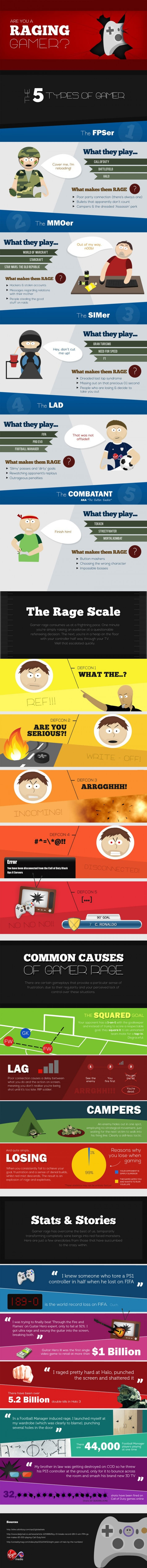 Are you a raging gamer?