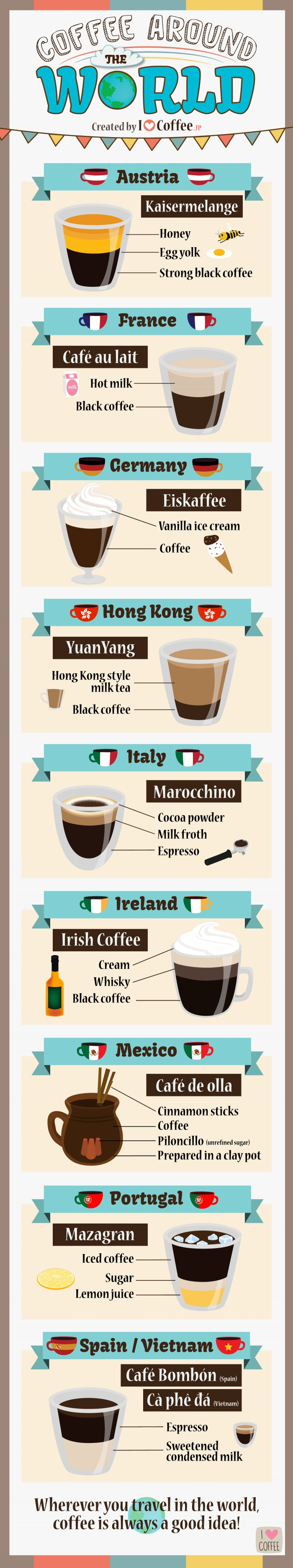 Coffee around the world