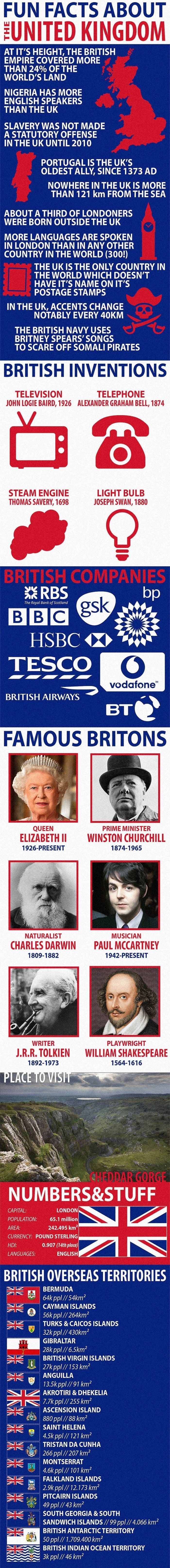 Facts about the United Kingdom