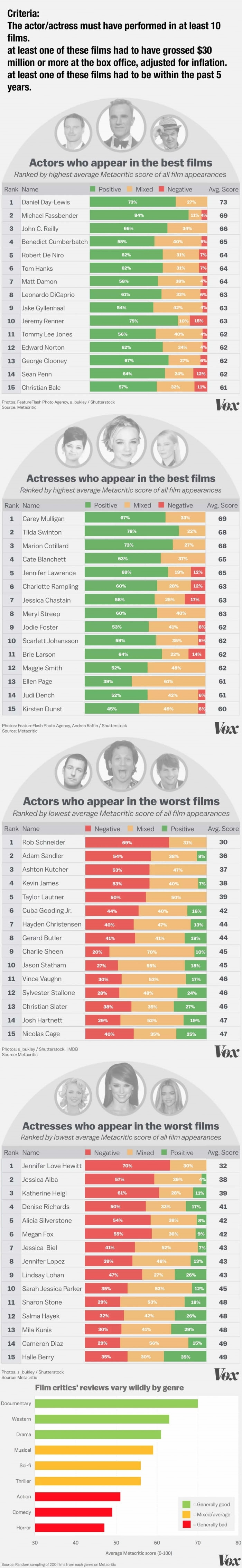 Hollywood's favourite and least favourite