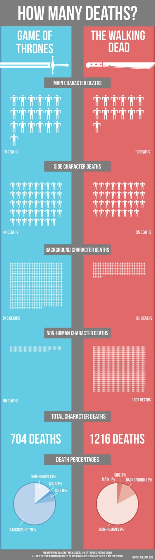 Death counts of The Walking Dead & Game of Thrones