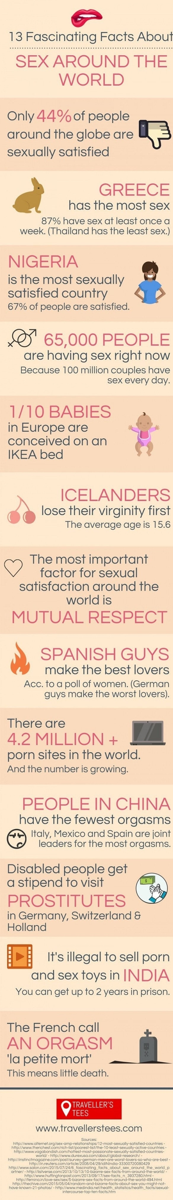S*x facts from around the world