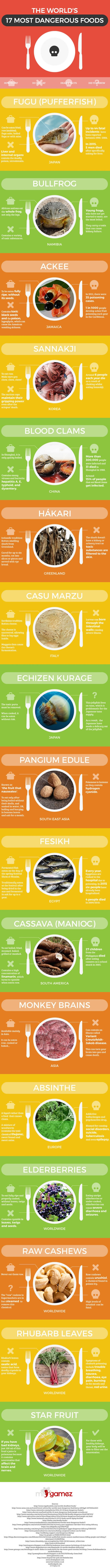 World's most dangerous foods people actually eat