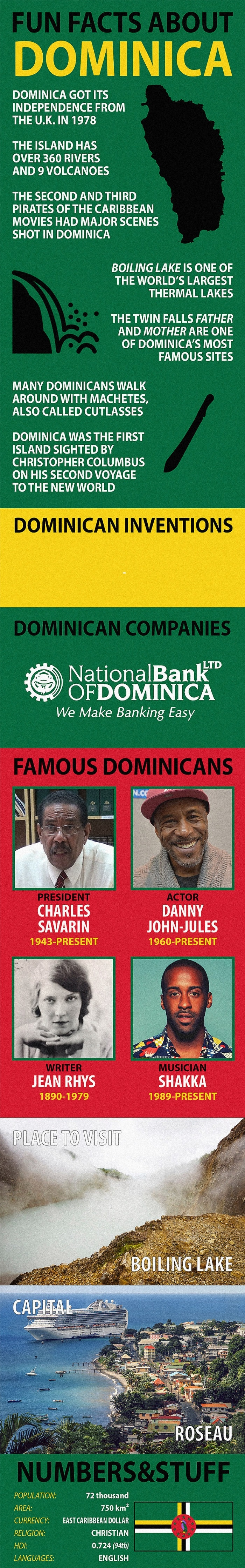 Facts about Dominica