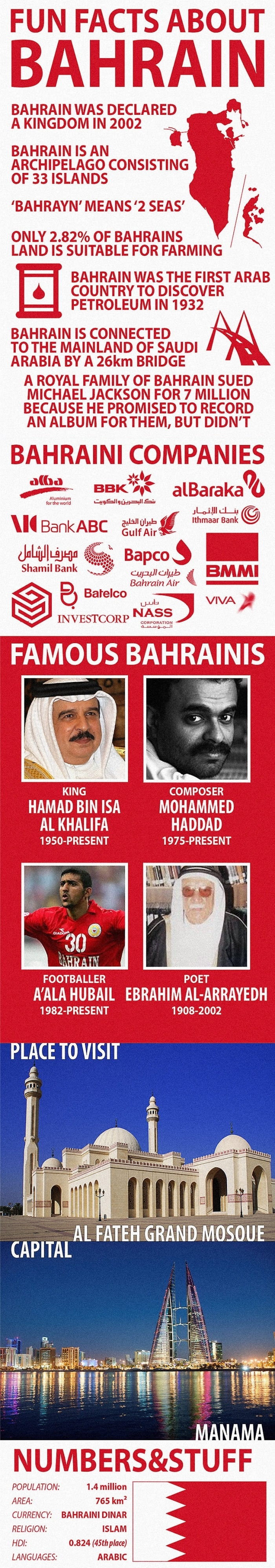 Facts about Bahrain