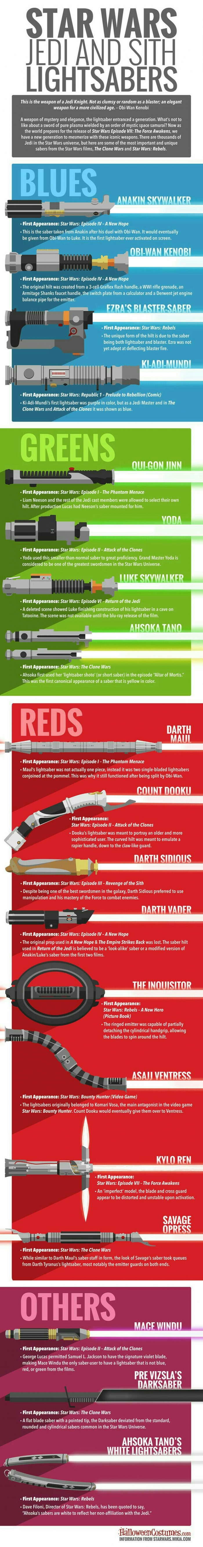 Types of lightsabers