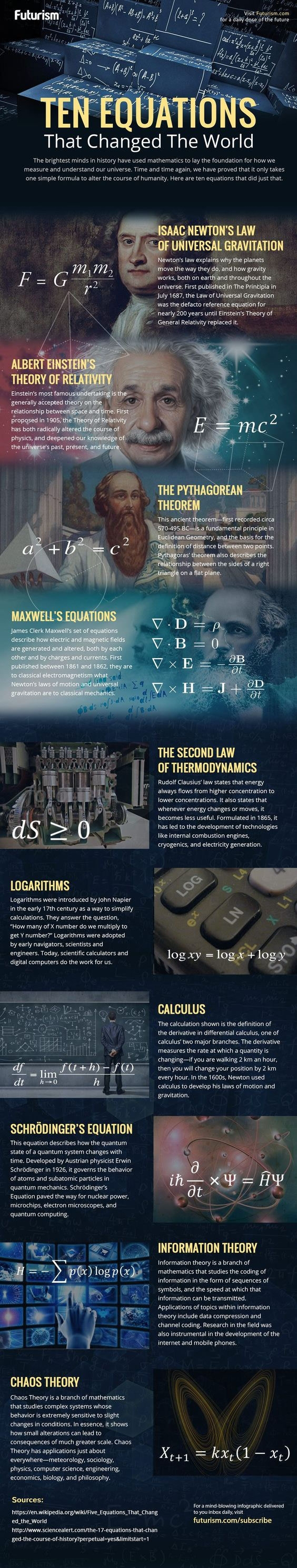 The equations that changed the world