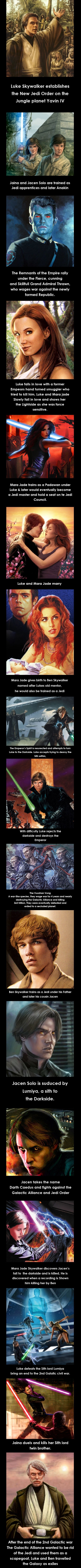 Star Wars History: Skywalker Family