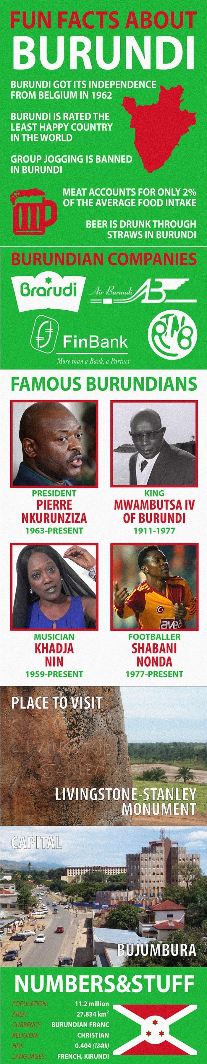 Facts about Burundi