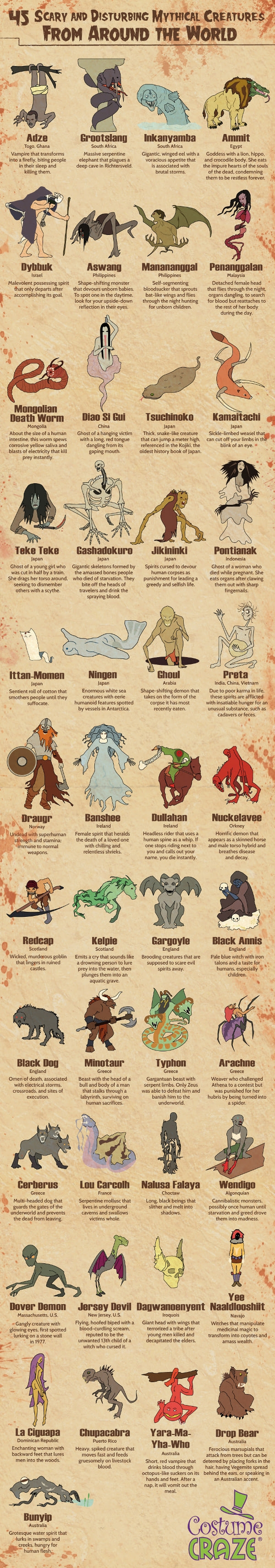Most disturbing mythical creatures from around the world
