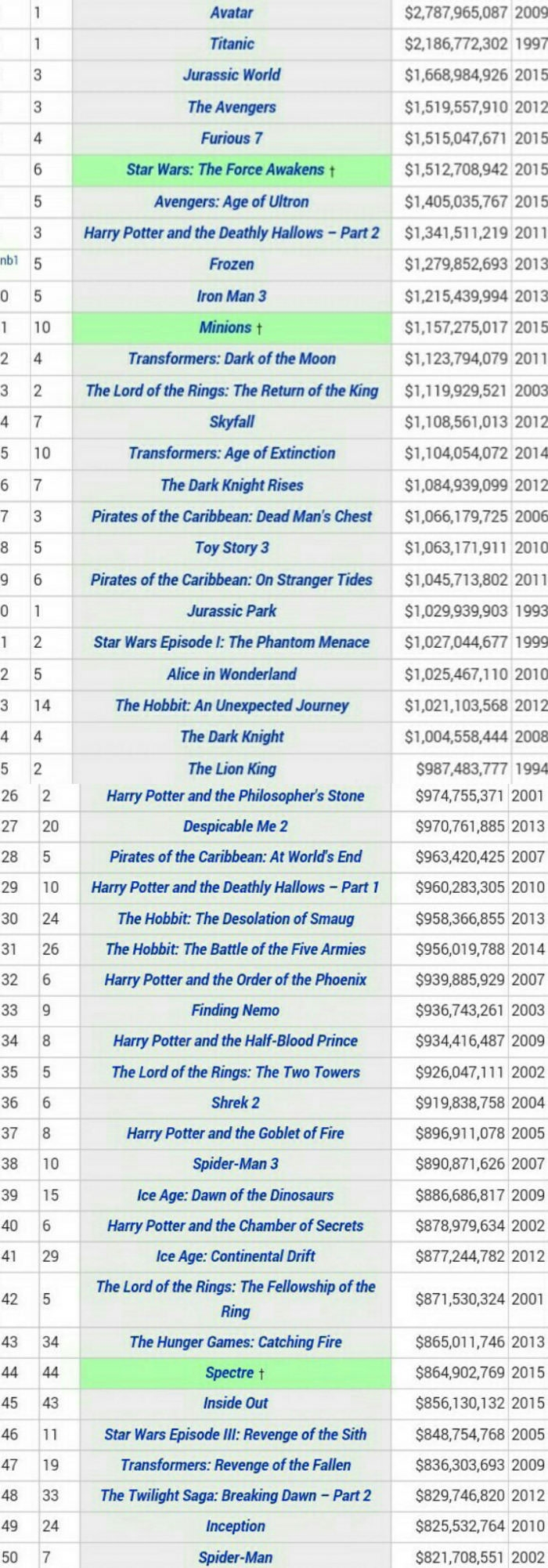 Top 50 highest grossing movies of all time