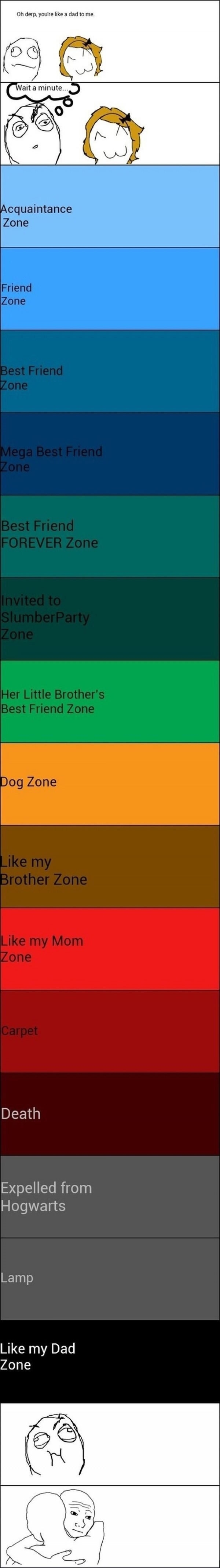 Different zone levels