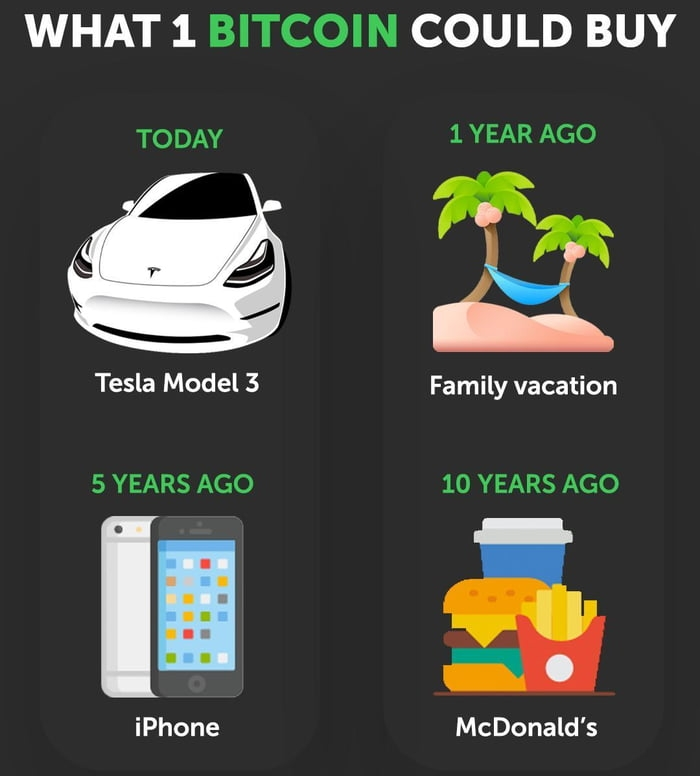 What 1 bitcoin could buy
