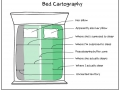 Bed Cartography