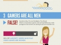 Truth about Gamers