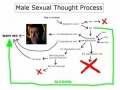 Male Thought Process