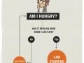Am I hungry?