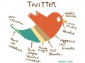 What Twitter is made of