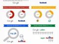 15 years of Google