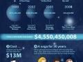 Economics of Star Wars