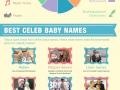 Celeb baby names