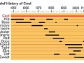 A brief history of Cool