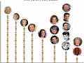 Actors without oscars