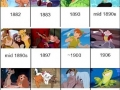 Disney movies chronology