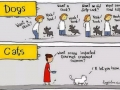 Dogs vs Cats